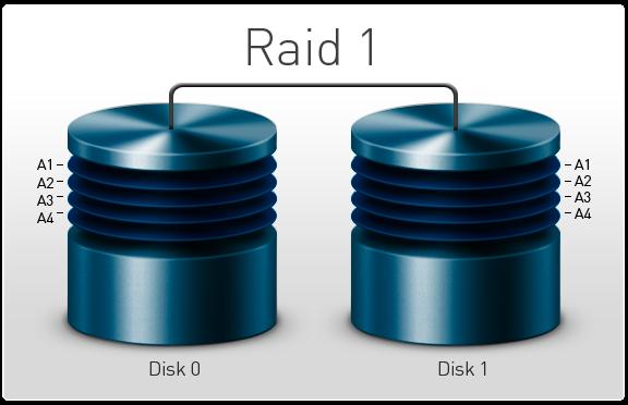 بازیابی اطلاعات RAID 1