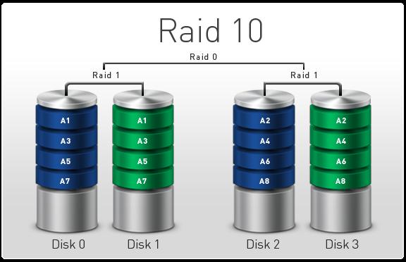 بازیابی اطلاعات RAID 10