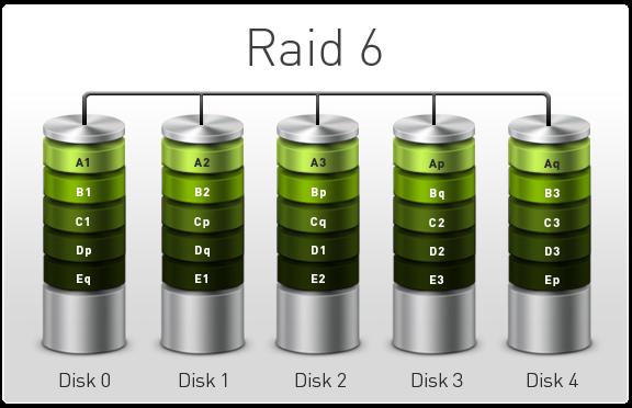 بازیابی اطلاعات RAID 6