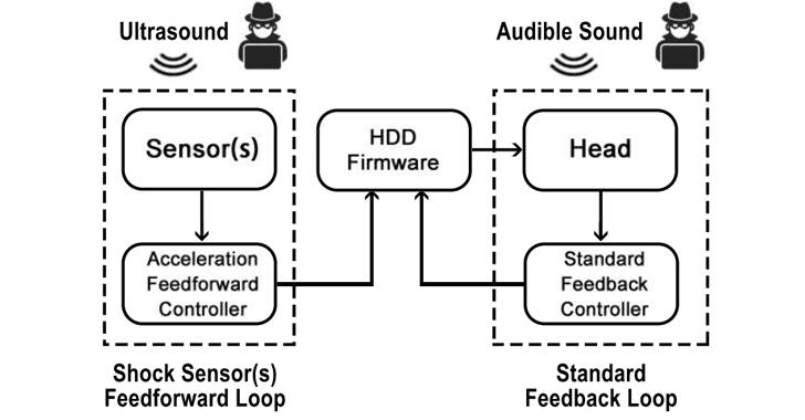 HDD-crash-hard-drive-hacking